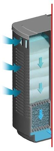 Внутренний фильтр SERA BIOACTIVE IF400 + УФ (до 400 л) - 3