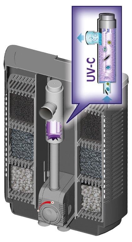 Внутренний фильтр SERA BIOACTIVE IF400 + УФ (до 400 л) - 1