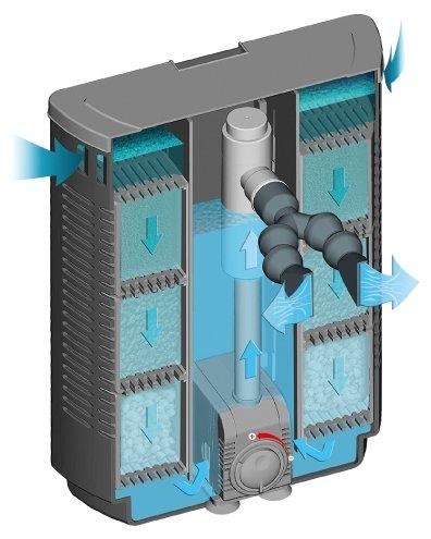 Внутренний фильтр SERA BIOACTIVE IF400 + УФ (до 400 л) - 2